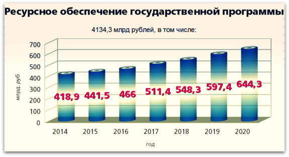 Программа рф развитие образования на 2017 2020 годы